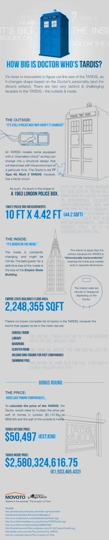 TARDIS Inforgraphic